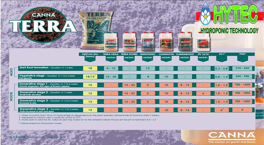 Nutrifield Feed Charts